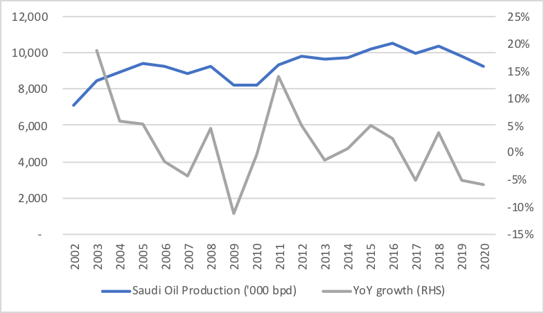 KSA oil production